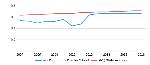 This chart display the diversity score of Ark Community Charter School and the public school average diversity score of New York by year, with the latest 2017-18 school year data.