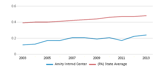 This chart display the diversity score of Amity Intrmd Center and the public school average diversity score of Pennsylvania by year, with the latest 2012-13 school year data.