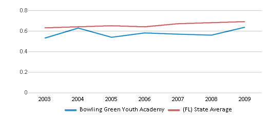 This chart display the diversity score of Bowling Green Youth Academy and the public school average diversity score of Florida by year, with the latest 2008-09 school year data.