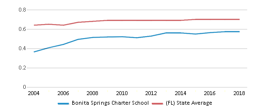 This chart display the diversity score of Bonita Springs Charter School and the public school average diversity score of Florida by year, with the latest 2017-18 school year data.