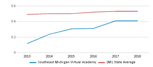 This chart display the diversity score of Southeast Michigan Virtual Academy and the public school average diversity score of Michigan by year, with the latest 2017-18 school year data.