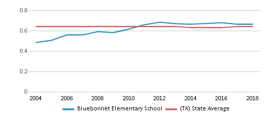 This chart display the diversity score of Bluebonnet Elementary School and the public school average diversity score of Texas by year, with the latest 2017-18 school year data.