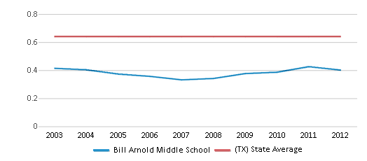 This chart display the diversity score of Bill Arnold Middle School and the public school average diversity score of Texas by year, with the latest 2011-12 school year data.