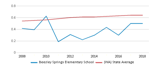 This chart display the diversity score of Beezley Springs Elementary School and the public school average diversity score of Washington by year, with the latest 2017-18 school year data.