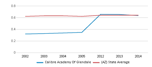 This chart display the diversity score of Calibre Academy Of Glendale and the public school average diversity score of Arizona by year, with the latest 2013-14 school year data.
