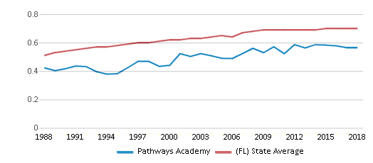 This chart display the diversity score of Pathways Academy and the public school average diversity score of Florida by year, with the latest 2017-18 school year data.