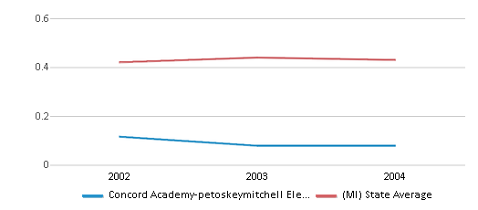 This chart display the diversity score of Concord Academy-petoskeymitchell Elementary School and the public school average diversity score of Michigan by year, with the latest 2003-04 school year data.