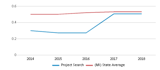 This chart display the diversity score of Project Search and the public school average diversity score of Michigan by year, with the latest 2017-18 school year data.