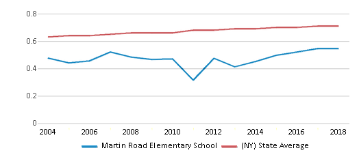 This chart display the diversity score of Martin Road Elementary School and the public school average diversity score of New York by year, with the latest 2017-18 school year data.