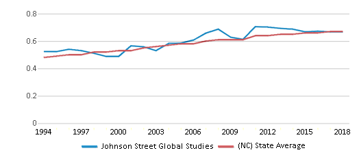 This chart display the diversity score of Johnson Street Global Studies and the public school average diversity score of North Carolina by year, with the latest 2017-18 school year data.