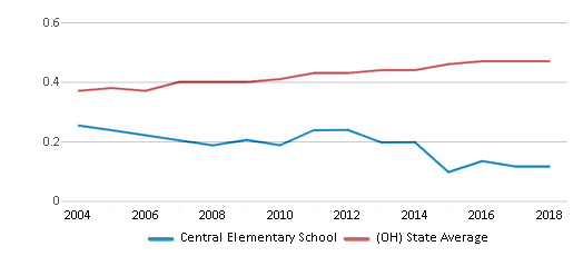 This chart display the diversity score of Central Elementary School and the public school average diversity score of Ohio by year, with the latest 2017-18 school year data.
