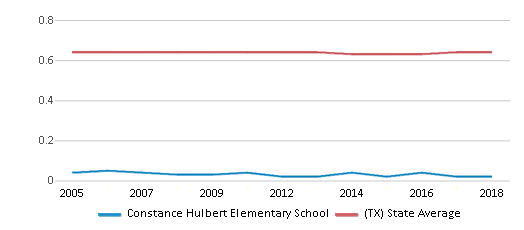 This chart display the diversity score of Constance Hulbert Elementary School and the public school average diversity score of Texas by year, with the latest 2017-18 school year data.
