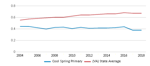 This chart display the diversity score of Cool Spring Primary and the public school average diversity score of Virginia by year, with the latest 2017-18 school year data.