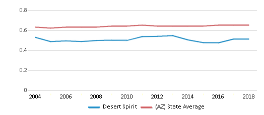 This chart display the diversity score of Desert Spirit and the public school average diversity score of Arizona by year, with the latest 2017-18 school year data.