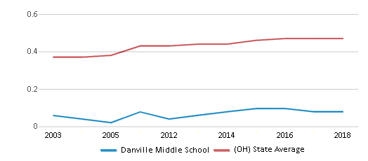 This chart display the diversity score of Danville Middle School and the public school average diversity score of Ohio by year, with the latest 2017-18 school year data.