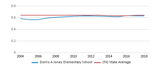 This chart display the diversity score of Dorris A Jones Elementary School and the public school average diversity score of Texas by year, with the latest 2017-18 school year data.