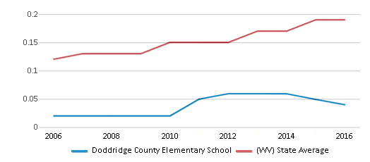 This chart display the diversity score of Doddridge County Elementary School and the public school average diversity score of West Virginia by year, with the latest 2015-16 school year data.