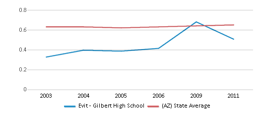 This chart display the diversity score of Evit - Gilbert High School and the public school average diversity score of Arizona by year, with the latest 2010-11 school year data.