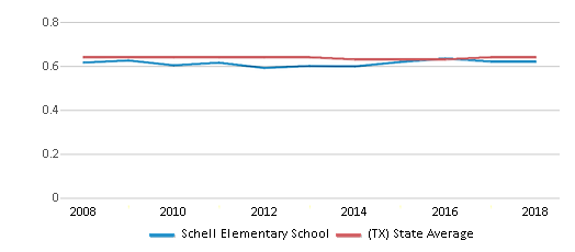 This chart display the diversity score of Schell Elementary School and the public school average diversity score of Texas by year, with the latest 2017-18 school year data.