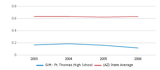 This chart display the diversity score of Gift - Ft. Thomas High School and the public school average diversity score of Arizona by year, with the latest 2005-06 school year data.