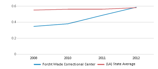 This chart display the diversity score of Forcht Wade Correctional Center and the public school average diversity score of Louisiana by year, with the latest 2011-12 school year data.