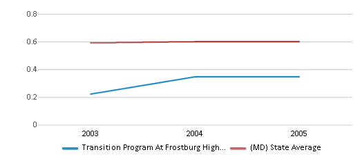 This chart display the diversity score of Transition Program At Frostburg High School and the public school average diversity score of Maryland by year, with the latest 2004-05 school year data.