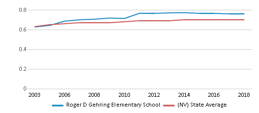 This chart display the diversity score of Roger D Gehring Elementary School and the public school average diversity score of Nevada by year, with the latest 2017-18 school year data.