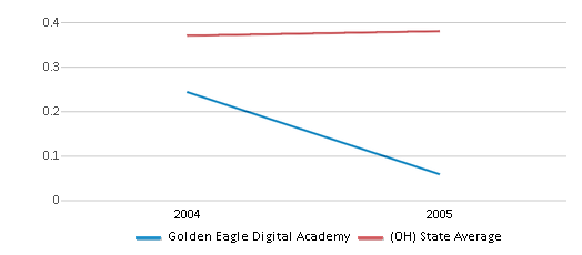 This chart display the diversity score of Golden Eagle Digital Academy and the public school average diversity score of Ohio by year, with the latest 2004-05 school year data.