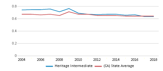 This chart display the diversity score of Heritage Intermediate and the public school average diversity score of California by year, with the latest 2017-18 school year data.