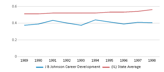 This chart display the diversity score of J B Johnson Career Development and the public school average diversity score of Illinois by year, with the latest 1997-98 school year data.