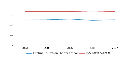 This chart display the diversity score of Lifeline Education Charter School and the public school average diversity score of California by year, with the latest 2006-07 school year data.