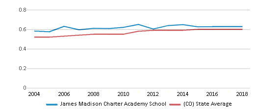 This chart display the diversity score of James Madison Charter Academy School and the public school average diversity score of Colorado by year, with the latest 2017-18 school year data.