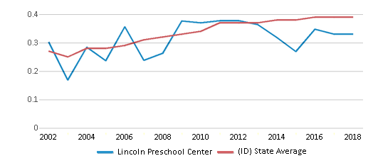 This chart display the diversity score of Lincoln Preschool Center and the public school average diversity score of Idaho by year, with the latest 2017-18 school year data.