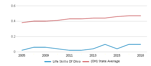 This chart display the diversity score of Life Skills Of Ohio and the public school average diversity score of Ohio by year, with the latest 2017-18 school year data.