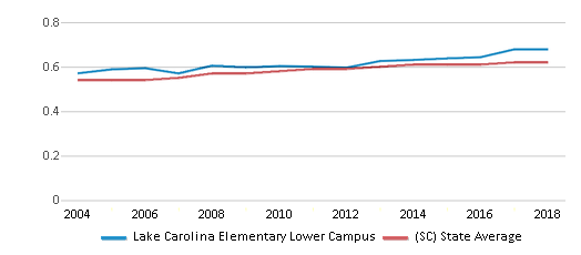 This chart display the diversity score of Lake Carolina Elementary Lower Campus and the public school average diversity score of South Carolina by year, with the latest 2017-18 school year data.
