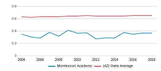 This chart display the diversity score of Montessori Academy and the public school average diversity score of Arizona by year, with the latest 2017-18 school year data.