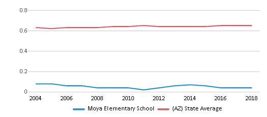 This chart display the diversity score of Moya Elementary School and the public school average diversity score of Arizona by year, with the latest 2017-18 school year data.