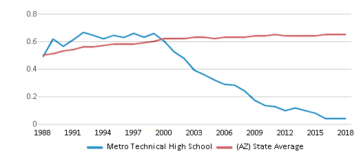 This chart display the diversity score of Metro Technical High School and the public school average diversity score of Arizona by year, with the latest 2017-18 school year data.