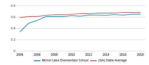 This chart display the diversity score of Mirror Lake Elementary School and the public school average diversity score of Georgia by year, with the latest 2017-18 school year data.