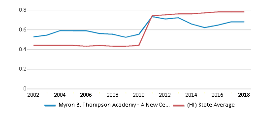 This chart display the diversity score of Myron B. Thompson Academy - A New Century Pcs and the public school average diversity score of Hawaii by year, with the latest 2017-18 school year data.