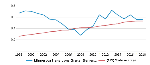 This chart display the diversity score of Minnesota Transitions Charter Elementary School and the public school average diversity score of Minnesota by year, with the latest 2017-18 school year data.