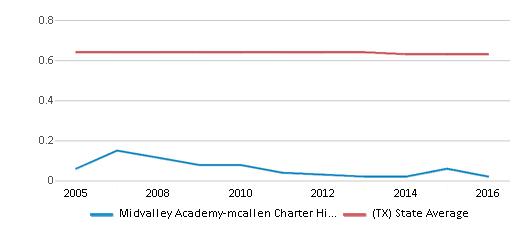 This chart display the diversity score of Midvalley Academy-mcallen Charter High School and the public school average diversity score of Texas by year, with the latest 2015-16 school year data.