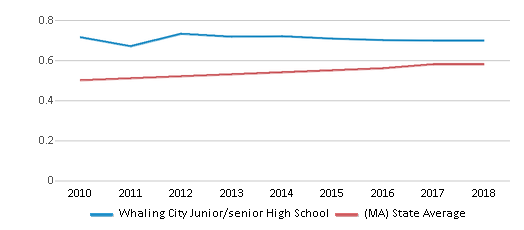 This chart display the diversity score of Whaling City Junior/senior High School and the public school average diversity score of Massachusetts by year, with the latest 2017-18 school year data.