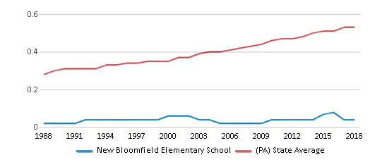 This chart display the diversity score of New Bloomfield Elementary School and the public school average diversity score of Pennsylvania by year, with the latest 2017-18 school year data.