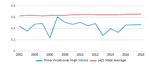 This chart display the diversity score of Pima Vocational High School and the public school average diversity score of Arizona by year, with the latest 2017-18 school year data.