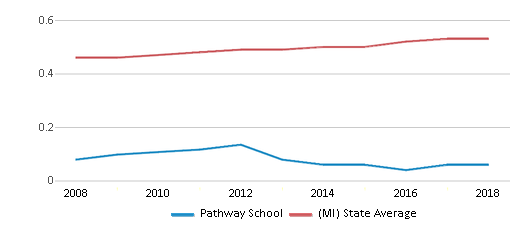 This chart display the diversity score of Pathway School and the public school average diversity score of Michigan by year, with the latest 2017-18 school year data.