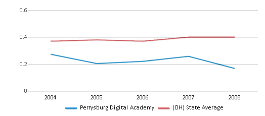 This chart display the diversity score of Perrysburg Digital Academy and the public school average diversity score of Ohio by year, with the latest 2007-08 school year data.
