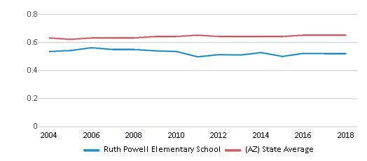 This chart display the diversity score of Ruth Powell Elementary School and the public school average diversity score of Arizona by year, with the latest 2017-18 school year data.