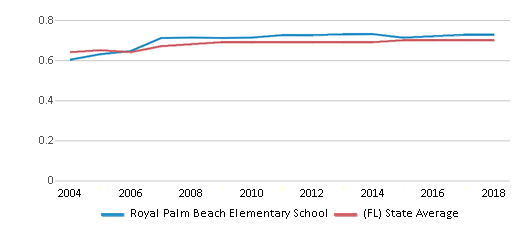 This chart display the diversity score of Royal Palm Beach Elementary School and the public school average diversity score of Florida by year, with the latest 2017-18 school year data.