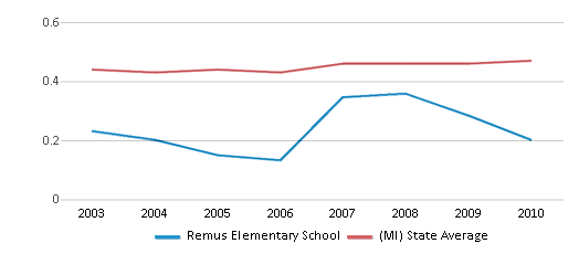 This chart display the diversity score of Remus Elementary School and the public school average diversity score of Michigan by year, with the latest 2009-10 school year data.